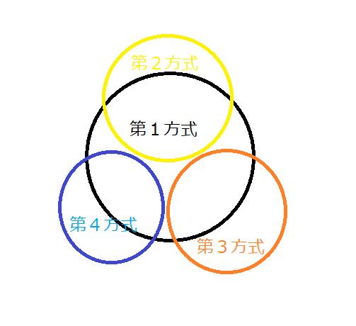 治療方式の関係図