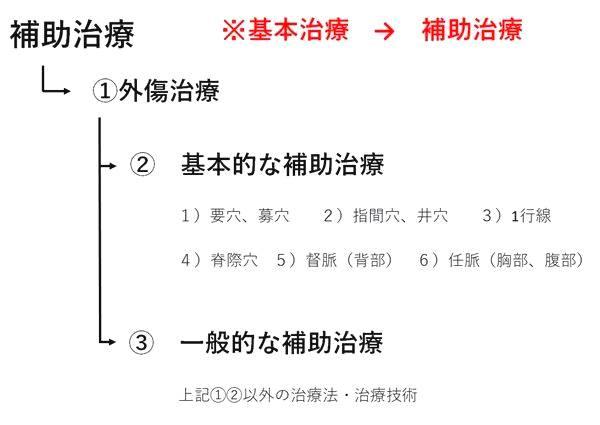 補助治療分類図
